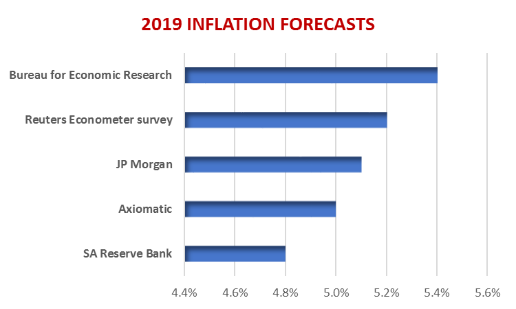 2019 Inflation Forecasts