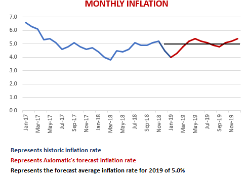 Axiomatic Monthly Inflation graph